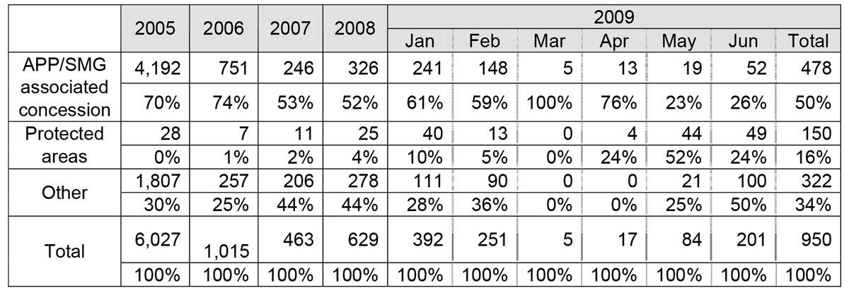 Tabel 1.— Titik api kebakaran di kawasan Giam Siak Kecil (GSK) antara 1 Januari 2005 dan 30 Juni 2009. Dalam total 950 titik api terhitung di kawasan-kawasan yang dulunya merupakan hutan alam pada 1996 di GSK (daerah warna merah muda), dan mereka terbagi dalam 4 kelompok-kelompok di dalam konsesi tergabung APP/SMG, kawasan lindung, dan kawasan lainnya (lihat Peta 1).